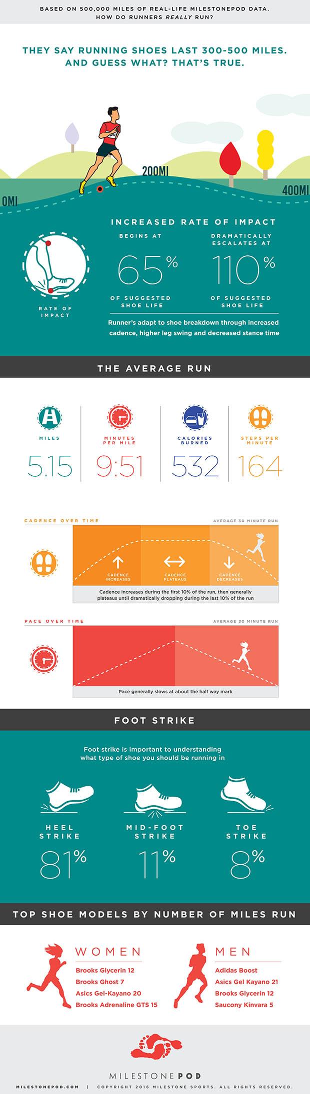 Milestone Pod infographic