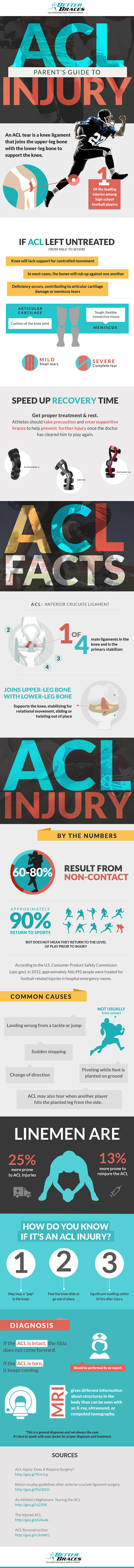 ACL Infographic