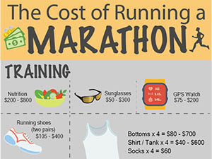 The Cost of Running a Marathon infographic 116x87